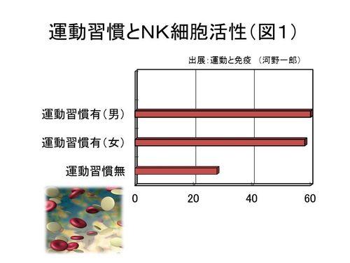 運動習慣とNK細胞活性(図1)